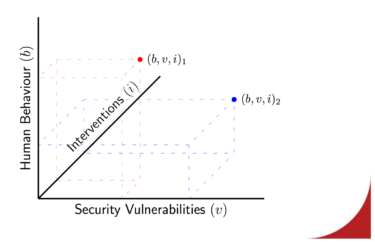 Graph of human behavior, security, and interventions