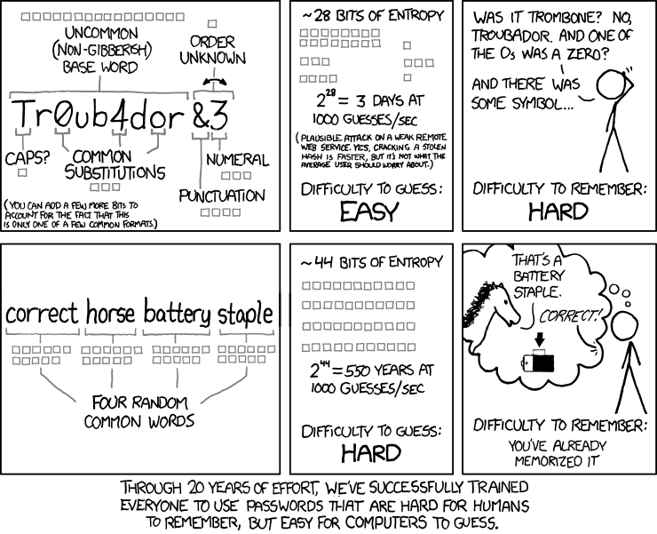 Password strength cartoon from XKCD